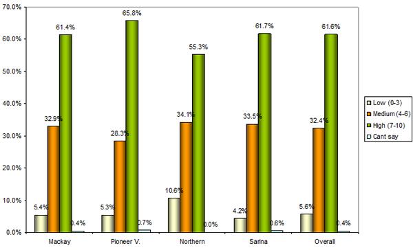 Community Attitude Survey