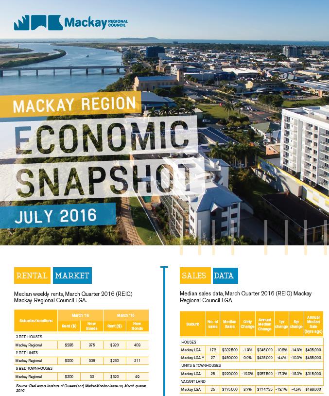 Mackay Region Snapshot