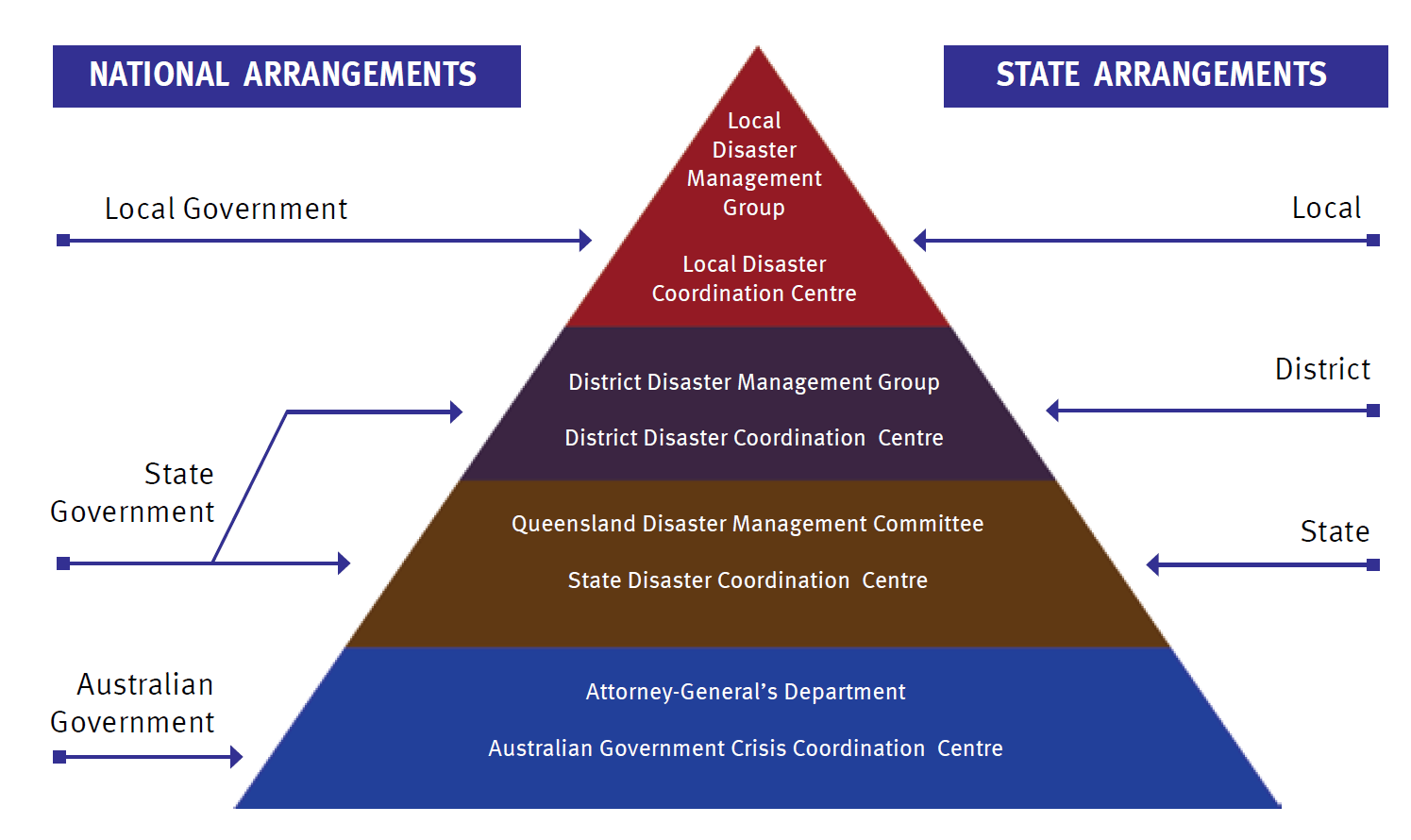 Queensland Disaster Management Structure